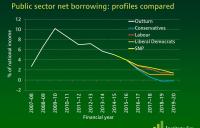 Comparisson of net borrowing