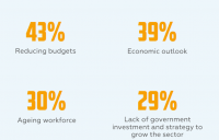 The survey has identified the greatest threats to the sector.