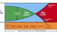 Time vs Cost savings